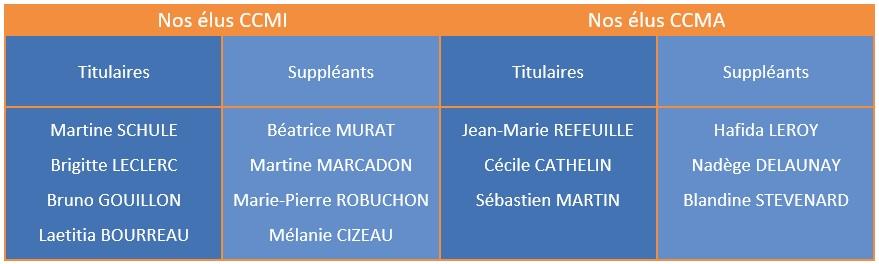 Tableau de nos représentants en CCM